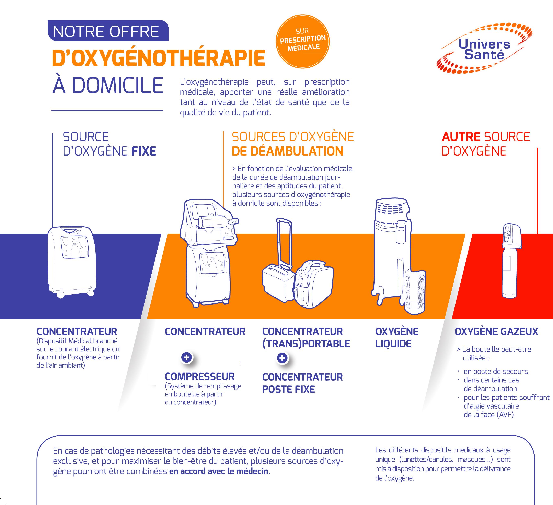 Offres Univers Sante en oxygénothérapie à domicile