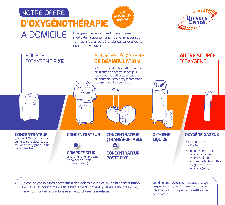 oxyg noth rapie domicile assistance respiratoire. Black Bedroom Furniture Sets. Home Design Ideas